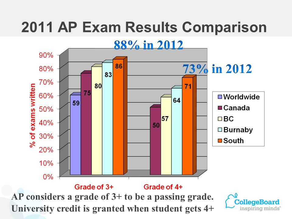 2011 AP Exam Results Comparison AP considers a grade of 3+ to be a passing grade.