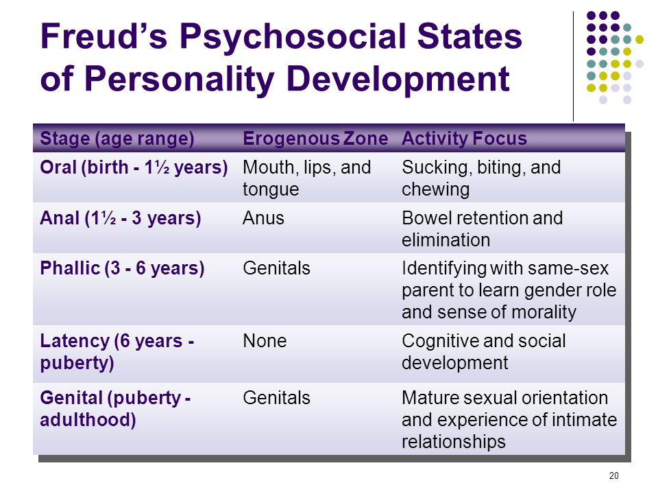 20 Freud's Psychosocial States of Personality Development Stage (age range)Erogenous ZoneActivity Focus Oral (birth - 1½ years)Mouth, lips, and tongue