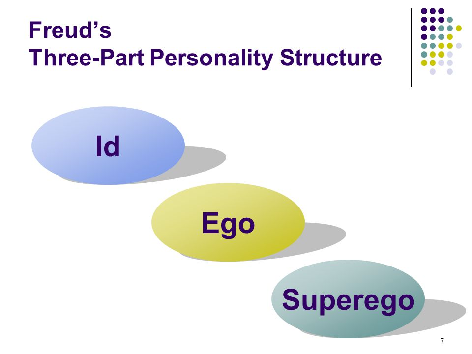 7 Freud's Three-Part Personality Structure Id Ego Superego