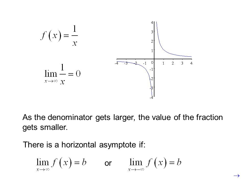 As the denominator gets larger, the value of the fraction gets smaller.