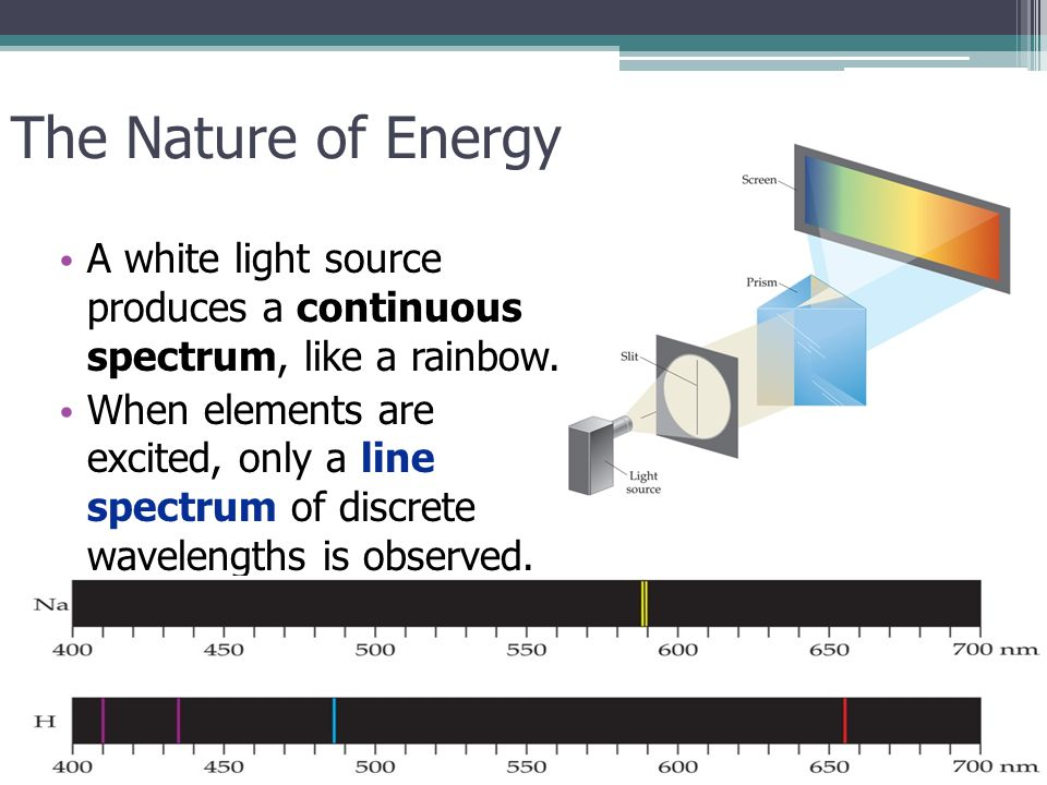 Electronic Structure of Atoms The Nature of Energy A white light source produces a continuous spectrum, like a rainbow. When elements are excited, onl