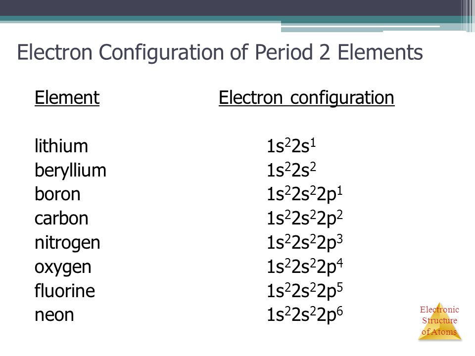 Electronic Structure of Atoms Electron Configuration of Period 2 Elements ElementElectron configuration lithium1s 2 2s 1 beryllium1s 2 2s 2 boron1s 2