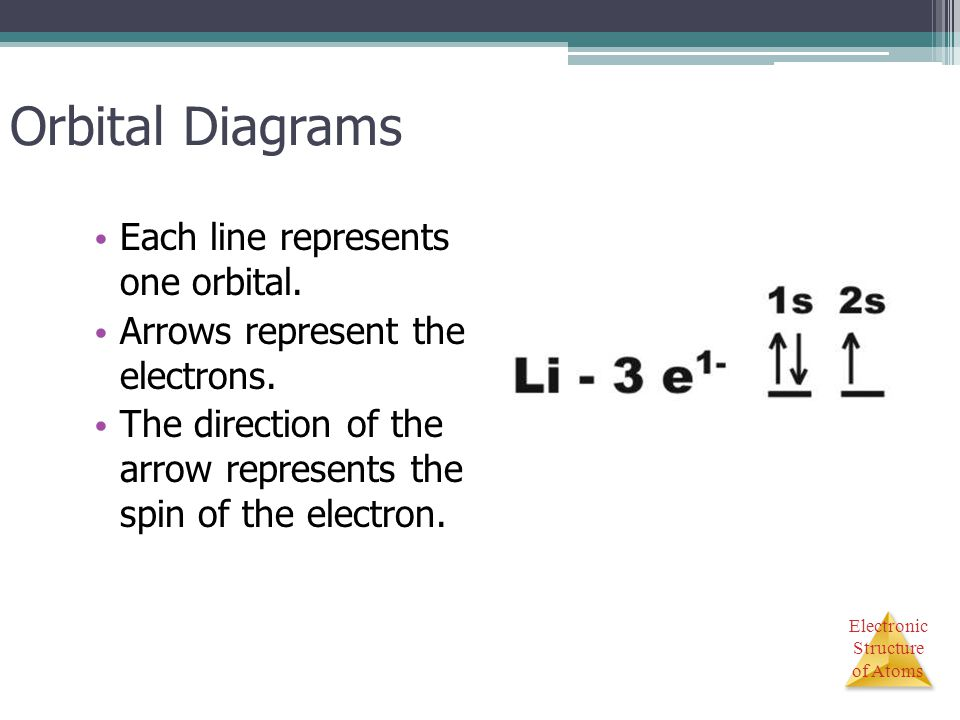 Electronic Structure of Atoms Orbital Diagrams Each line represents one orbital. Arrows represent the electrons. The direction of the arrow represents