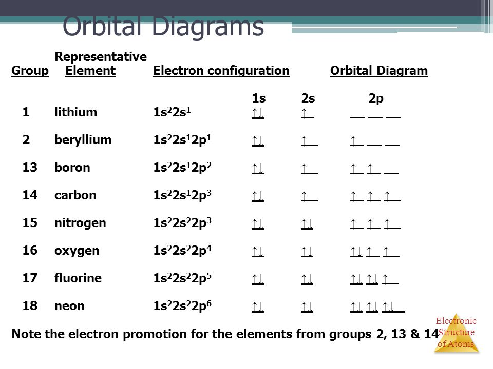 Electronic Structure of Atoms Orbital Diagrams Representative Group ElementElectron configuration Orbital Diagram 1s2s 2p 1lithium1s 2 2s 1 ↑↓↑ 2beryl