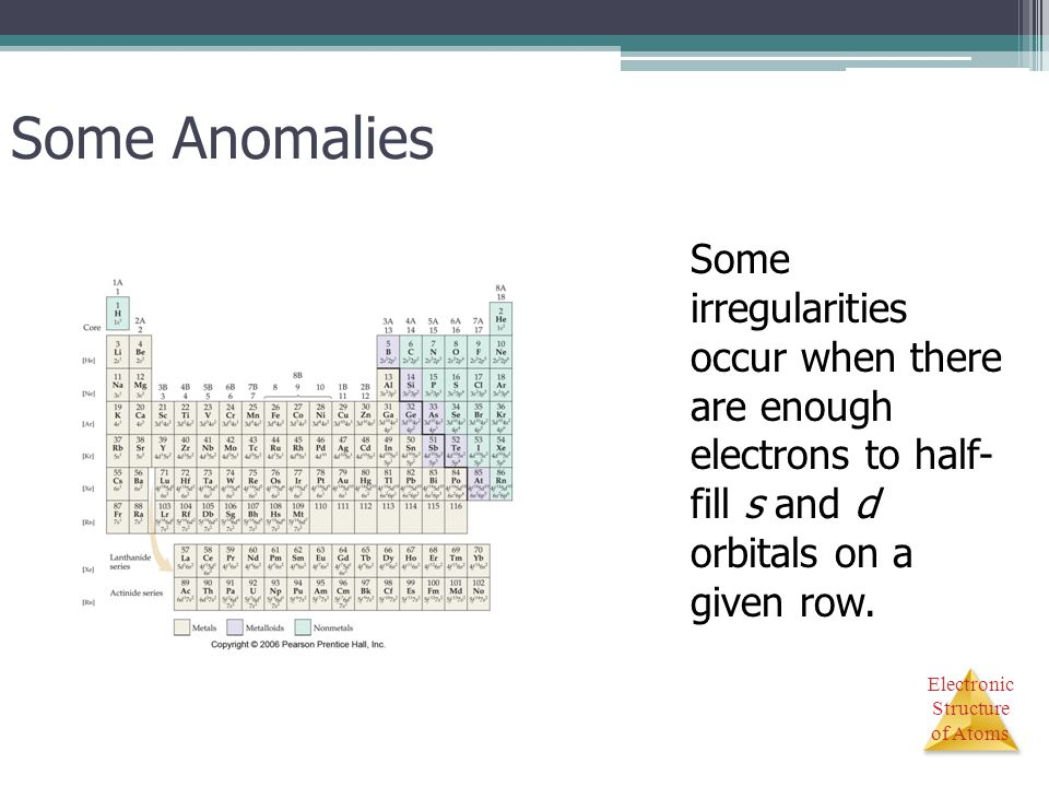 Electronic Structure of Atoms Some Anomalies Some irregularities occur when there are enough electrons to half- fill s and d orbitals on a given row.
