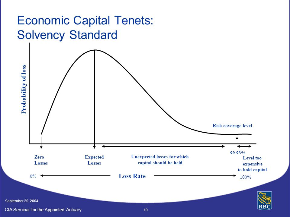 CIA Seminar for the Appointed Actuary September 20, 2004 10 Economic Capital Tenets: Solvency Standard Probability of loss Loss Rate 0% 100% Zero Losses Expected Losses Unexpected losses for which capital should be held Risk coverage level Level too expensive to hold capital 99.93%