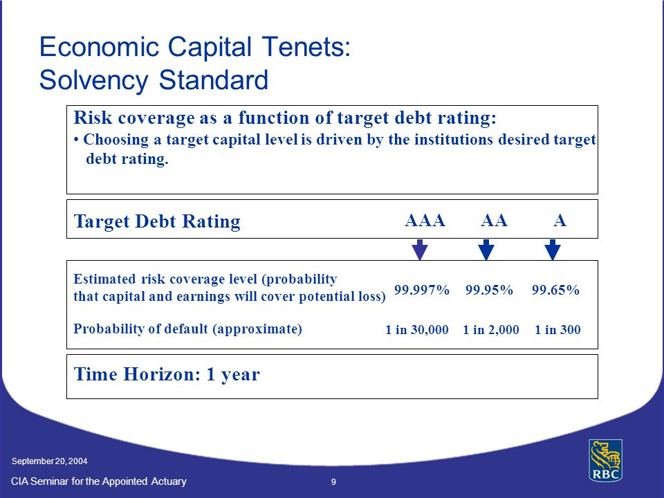 CIA Seminar for the Appointed Actuary September 20, 2004 9 Economic Capital Tenets: Solvency Standard AAAAAA Target Debt Rating Risk coverage as a function of target debt rating: Choosing a target capital level is driven by the institutions desired target debt rating.