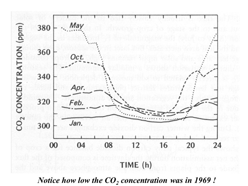 Notice how low the CO 2 concentration was in 1969 !