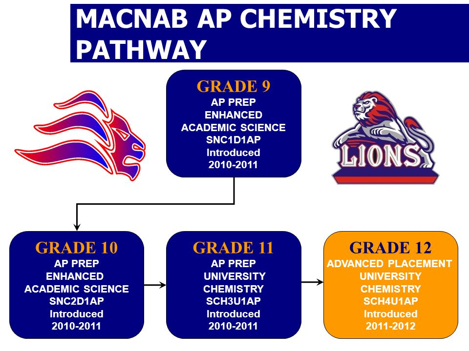 MACNAB AP CHEMISTRY PATHWAY GRADE 9 AP PREP ENHANCED ACADEMIC SCIENCE SNC1D1AP Introduced GRADE 10 AP PREP ENHANCED ACADEMIC SCIENCE SNC2D1AP Introduced GRADE 11 AP PREP UNIVERSITY CHEMISTRY SCH3U1AP Introduced GRADE 12 ADVANCED PLACEMENT UNIVERSITY CHEMISTRY SCH4U1AP Introduced