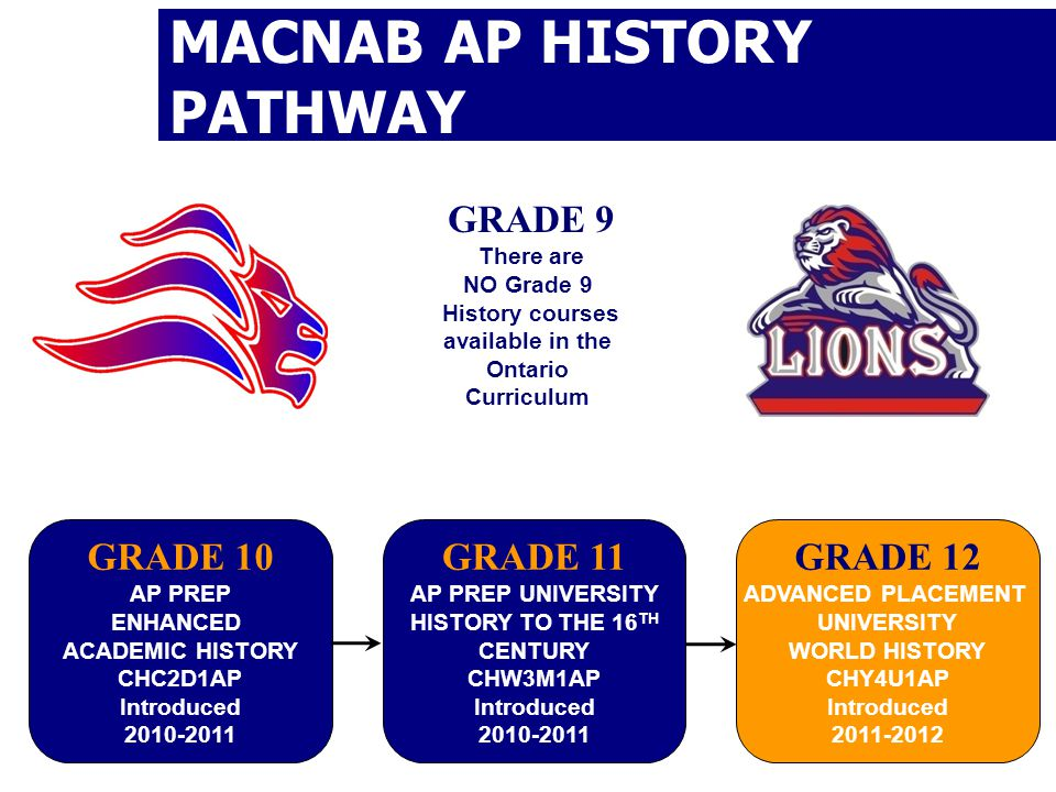 MACNAB AP HISTORY PATHWAY GRADE 9 There are NO Grade 9 History courses available in the Ontario Curriculum GRADE 10 AP PREP ENHANCED ACADEMIC HISTORY CHC2D1AP Introduced GRADE 11 AP PREP UNIVERSITY HISTORY TO THE 16 TH CENTURY CHW3M1AP Introduced GRADE 12 ADVANCED PLACEMENT UNIVERSITY WORLD HISTORY CHY4U1AP Introduced