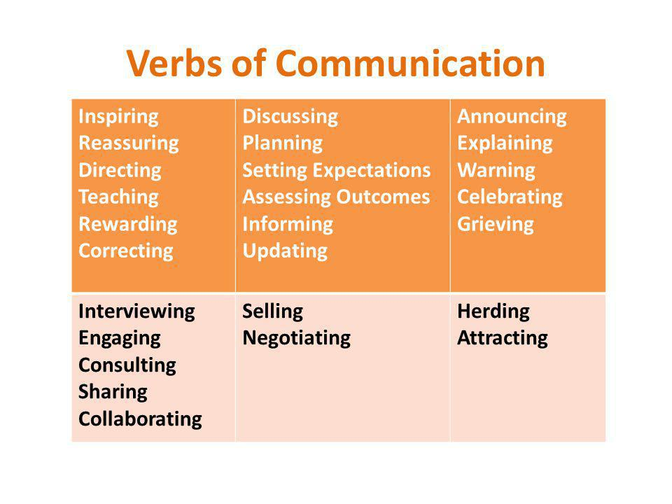 Verbs of Communication Inspiring Reassuring Directing Teaching Rewarding Correcting Discussing Planning Setting Expectations Assessing Outcomes Informing Updating Announcing Explaining Warning Celebrating Grieving Interviewing Engaging Consulting Sharing Collaborating Selling Negotiating Herding Attracting