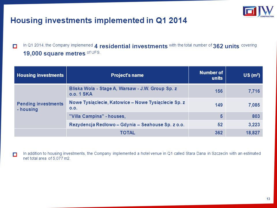 13 Housing investments implemented in Q1 2014 In Q1 2014, the Company implemened 4 residential investments with the total number of 362 units covering 19,000 square metres of UFS.