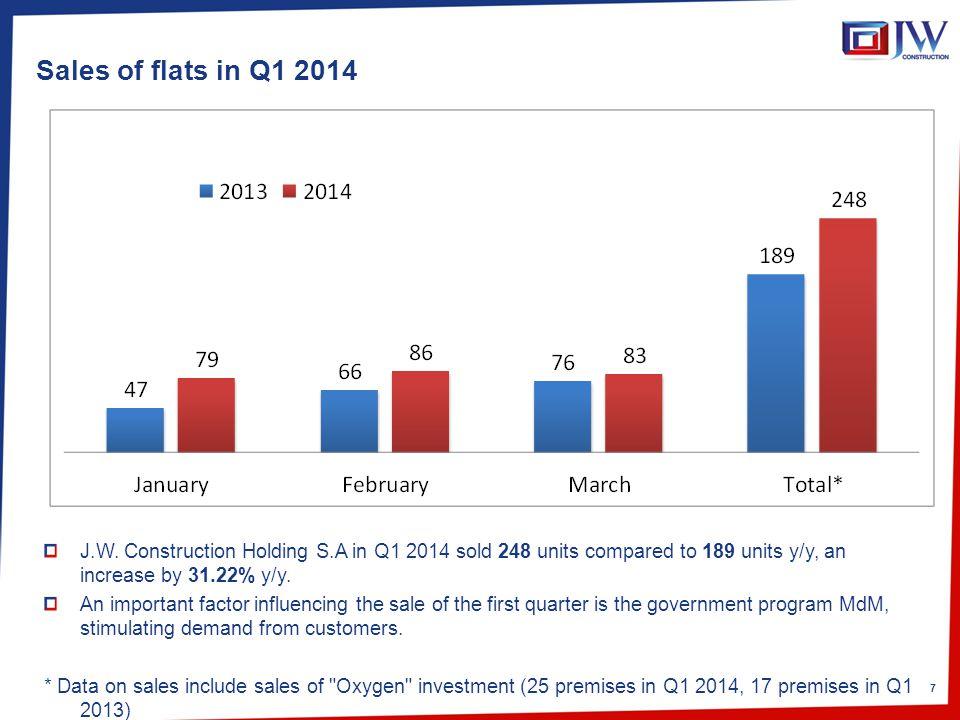 7 Sales of flats in Q1 2014 J.W.