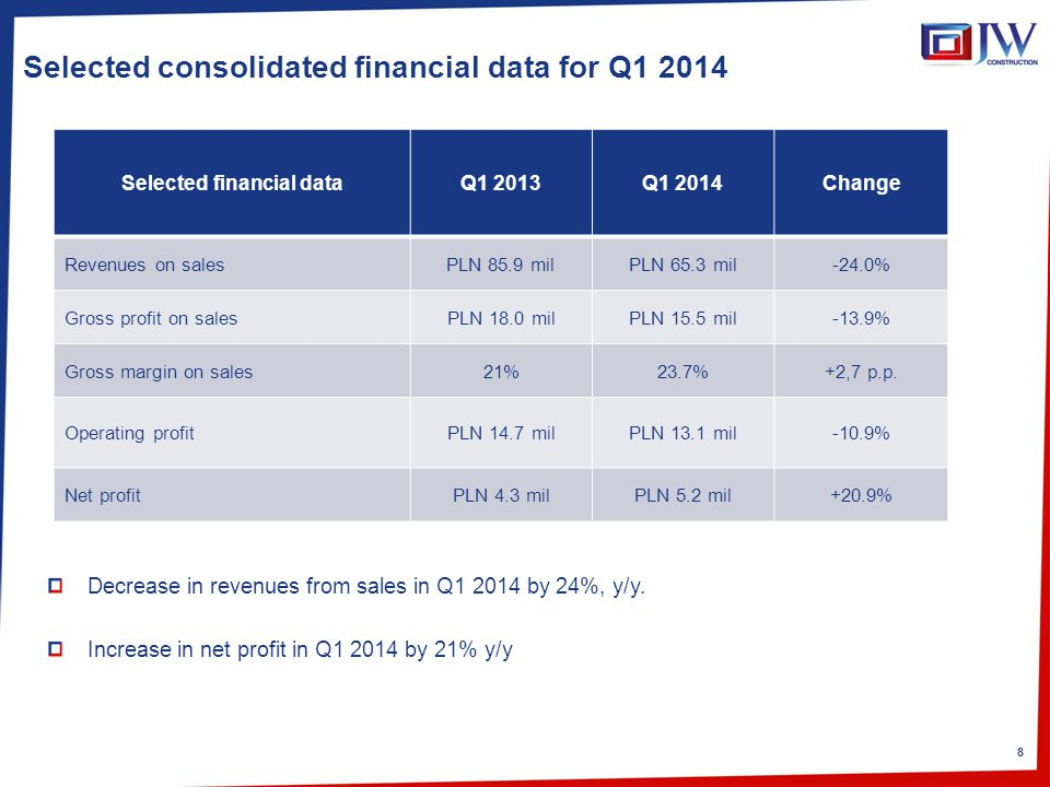 8 Selected consolidated financial data for Q1 2014 Decrease in revenues from sales in Q1 2014 by 24%, y/y.