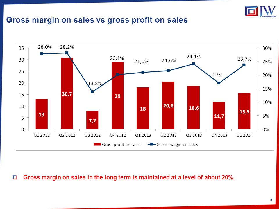 9 Gross margin on sales vs gross profit on sales Gross margin on sales in the long term is maintained at a level of about 20%.