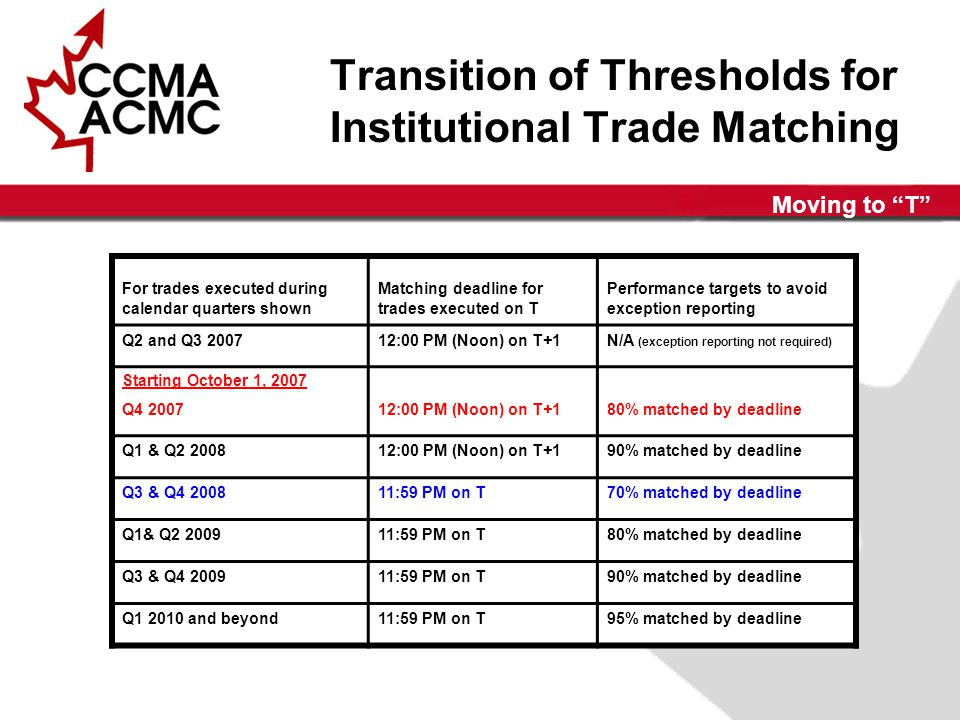 Moving to T Transition of Thresholds for Institutional Trade Matching For trades executed during calendar quarters shown Matching deadline for trades executed on T Performance targets to avoid exception reporting Q2 and Q3 200712:00 PM (Noon) on T+1N/A (exception reporting not required) Starting October 1, 2007 Q4 200712:00 PM (Noon) on T+180% matched by deadline Q1 & Q2 200812:00 PM (Noon) on T+190% matched by deadline Q3 & Q4 200811:59 PM on T70% matched by deadline Q1& Q2 200911:59 PM on T80% matched by deadline Q3 & Q4 200911:59 PM on T90% matched by deadline Q1 2010 and beyond11:59 PM on T95% matched by deadline