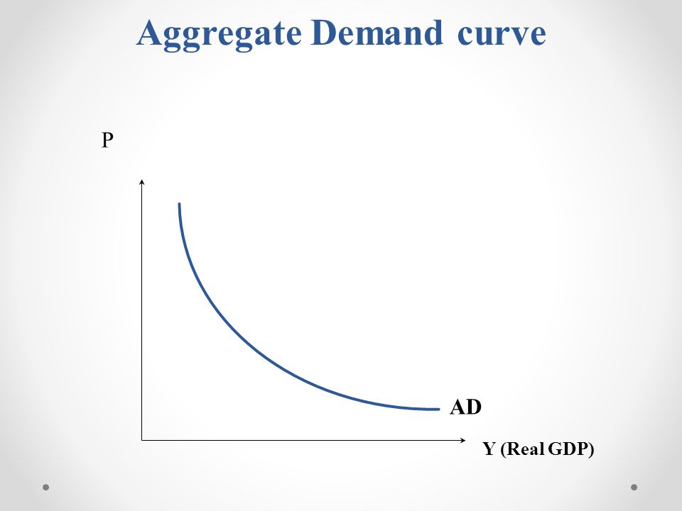 Aggregate Demand curve P Y (Real GDP) AD