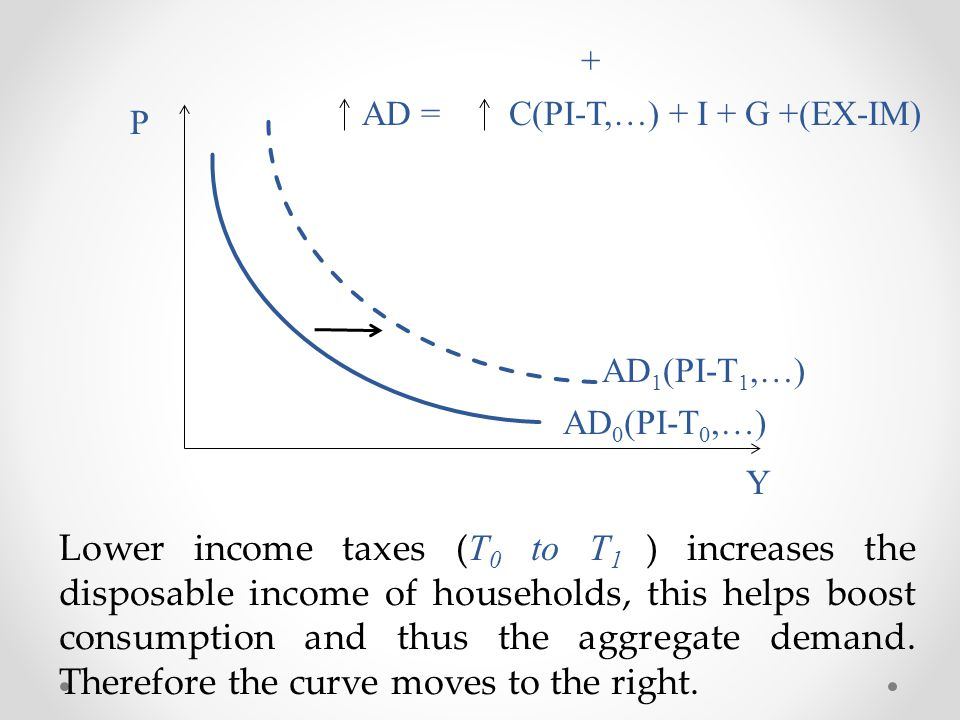 Y P Lower income taxes ( T 0 to T 1 ) increases the disposable income of households, this helps boost consumption and thus the aggregate demand. There