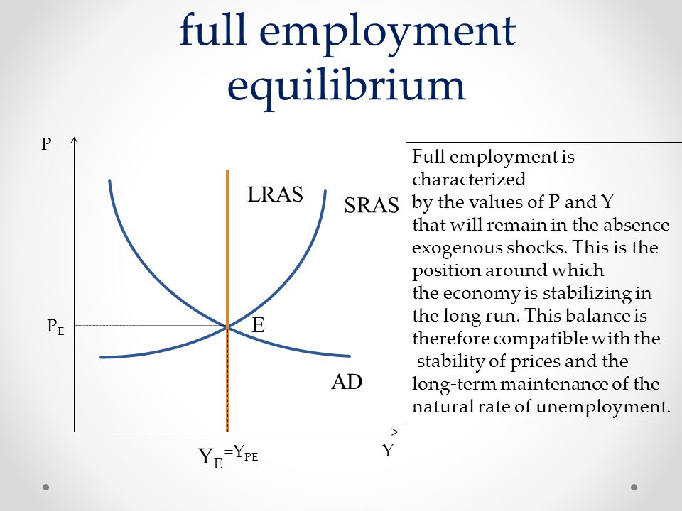 full employment equilibrium Y P PEPE AD LRAS =Y PE E Full employment is characterized by the values ​​of P and Y that will remain in the absence exoge