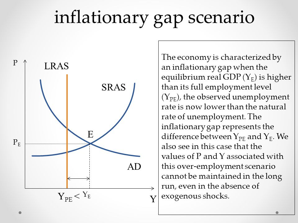 inflationary gap scenario P PEPE AD SRAS YEYE The economy is characterized by an inflationary gap when the equilibrium real GDP (Y E ) is higher than