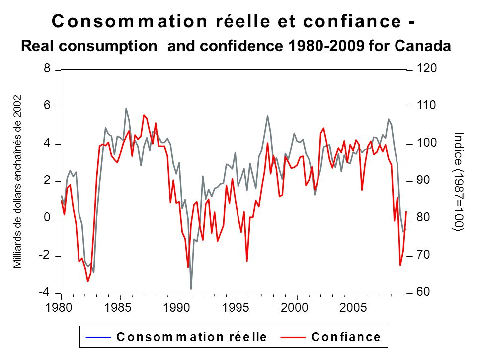 Investment: I = f I (BENR, r, CLAFF) + - + BENR:Real benefits or earnings of corporations (bénéfices réels anticipés des sociétés in french) r:Real interest rate as an indicator of the cost of capital CLAFF : Business cycle climate based on the expectations of managers (recession?, durable recovery?,...).