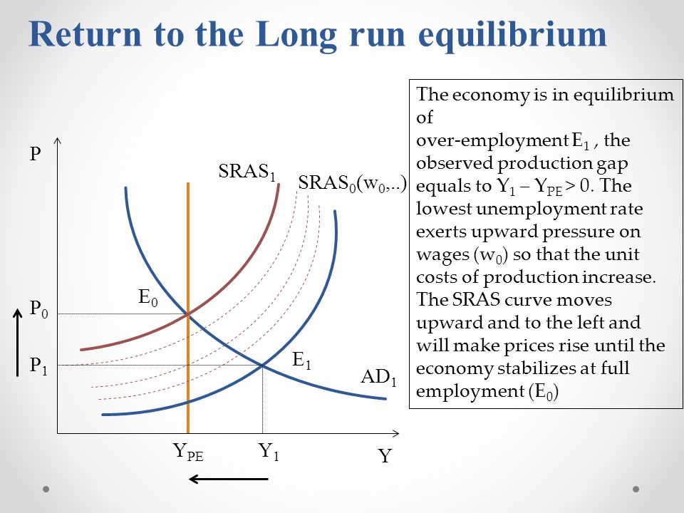 Y P Y PE AD 1 P1P1 Y1Y1 SRAS 0 (w 0,..) P0P0 SRAS 1 E1E1 E0E0 The economy is in equilibrium of over-employment E 1, the observed production gap equals