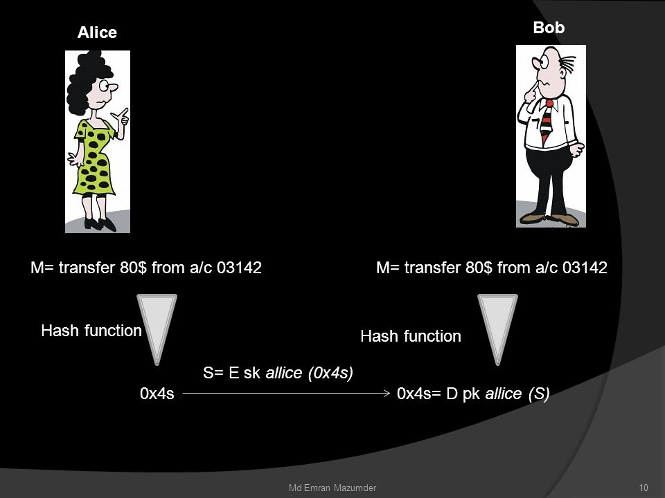 Alice Bob M= transfer 80$ from a/c 03142 Hash function 0x4s M= transfer 80$ from a/c 03142 Hash function 0x4s= D pk allice (S) S= E sk allice (0x4s) 10Md Emran Mazumder