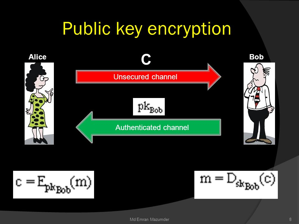 Public key encryption AliceBob Unsecured channel C Authenticated channel 8Md Emran Mazumder