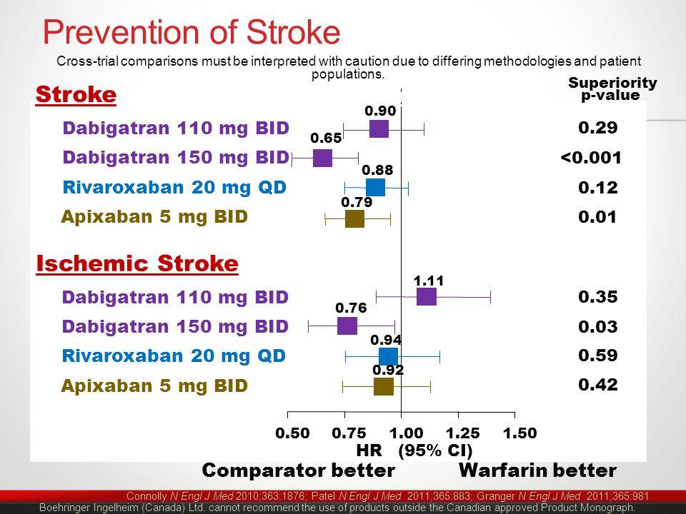 Prevention of Stroke Connolly N Engl J Med 2010;363:1876; Patel N Engl J Med 2011;365:883; Granger N Engl J Med 2011;365:981 0.500.751.001.251.50 Dabi