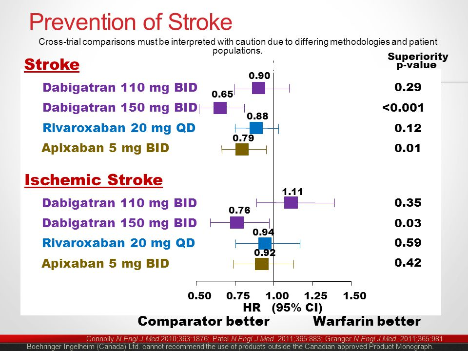 Prevention of Stroke Connolly N Engl J Med 2010;363:1876; Patel N Engl J Med 2011;365:883; Granger N Engl J Med 2011;365:981 0.500.751.001.251.50 Dabigatran 110 mg BID Dabigatran 150 mg BID HR (95% CI) Warfarin betterComparator better Rivaroxaban 20 mg QD Apixaban 5 mg BID Stroke or Systemic Embolism Ischemic Stroke Dabigatran 110 mg BID Dabigatran 150 mg BID Rivaroxaban 20 mg QD Apixaban 5 mg BID Superiority p-value Boehringer Ingelheim (Canada) Ltd.