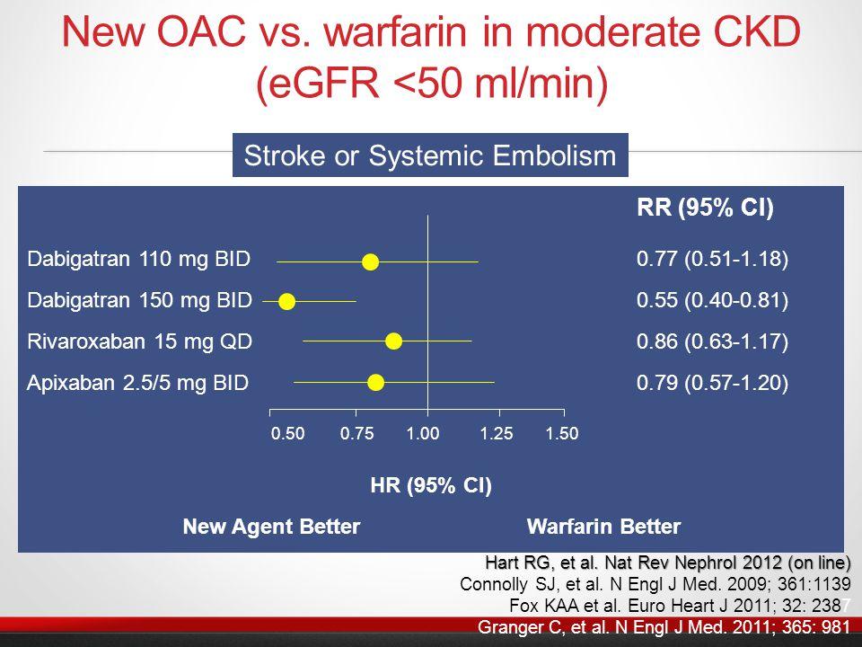 New OAC vs. warfarin in moderate CKD (eGFR <50 ml/min) RR (95% CI) Dabigatran 110 mg BID 0.77 (0.51-1.18) Dabigatran 150 mg BID 0.55 (0.40-0.81) Rivar