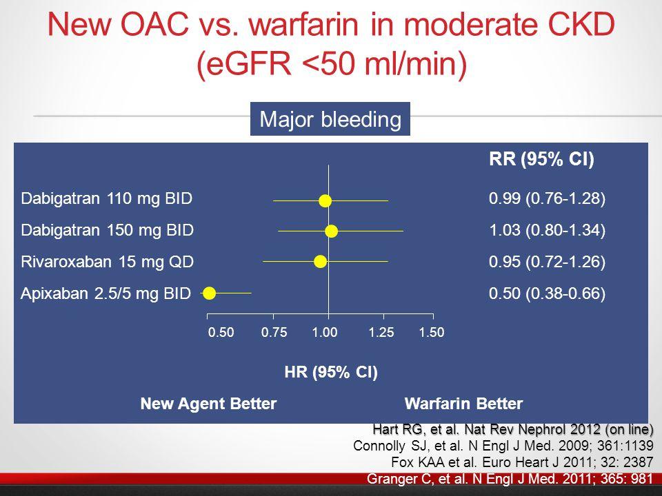 New OAC vs. warfarin in moderate CKD (eGFR <50 ml/min) RR (95% CI) Dabigatran 110 mg BID 0.99 (0.76-1.28) Dabigatran 150 mg BID 1.03 (0.80-1.34) Rivar