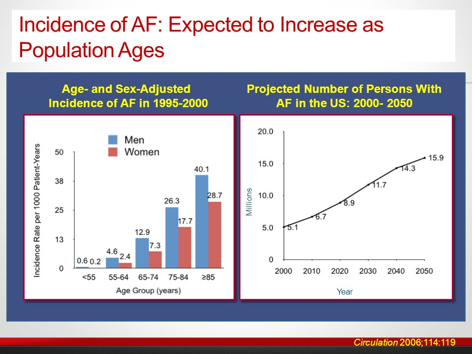 Safety Outcomes: RELY D 110mg Annual rate D 150mg Annual rate W Annual rate D 110 mg vs.