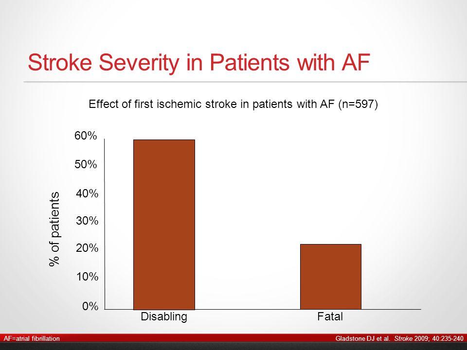 Gladstone DJ et al. Stroke 2009; 40:235-240 Effect of first ischemic stroke in patients with AF (n=597) Stroke Severity in Patients with AF % of patie
