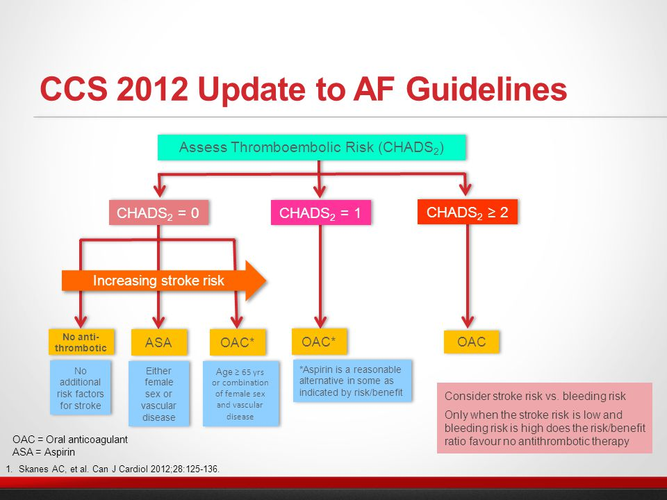 AF patients not recommended for therapy with new anticoagulant agents approved for stroke prevention include: Patients with valvular heart disease Patients with mechanical valves Patients with advanced renal impairment (CrCl<30 mL/min) Patients with active bleeding Patients unsuitable for new anticoagulants 1.