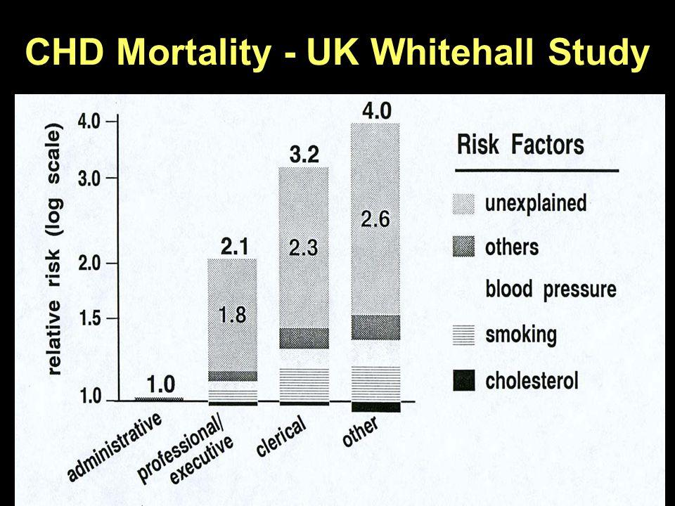 CHD Mortality - UK Whitehall Study