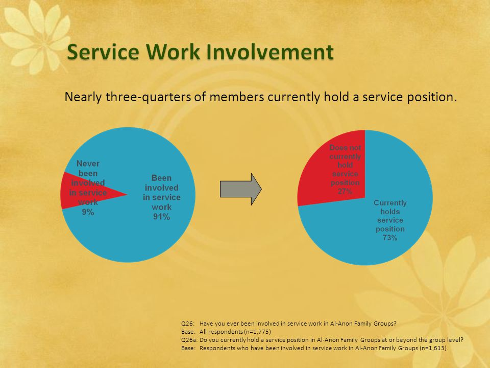 Nearly three-quarters of members currently hold a service position. Q26:Have you ever been involved in service work in Al-Anon Family Groups? Base:All