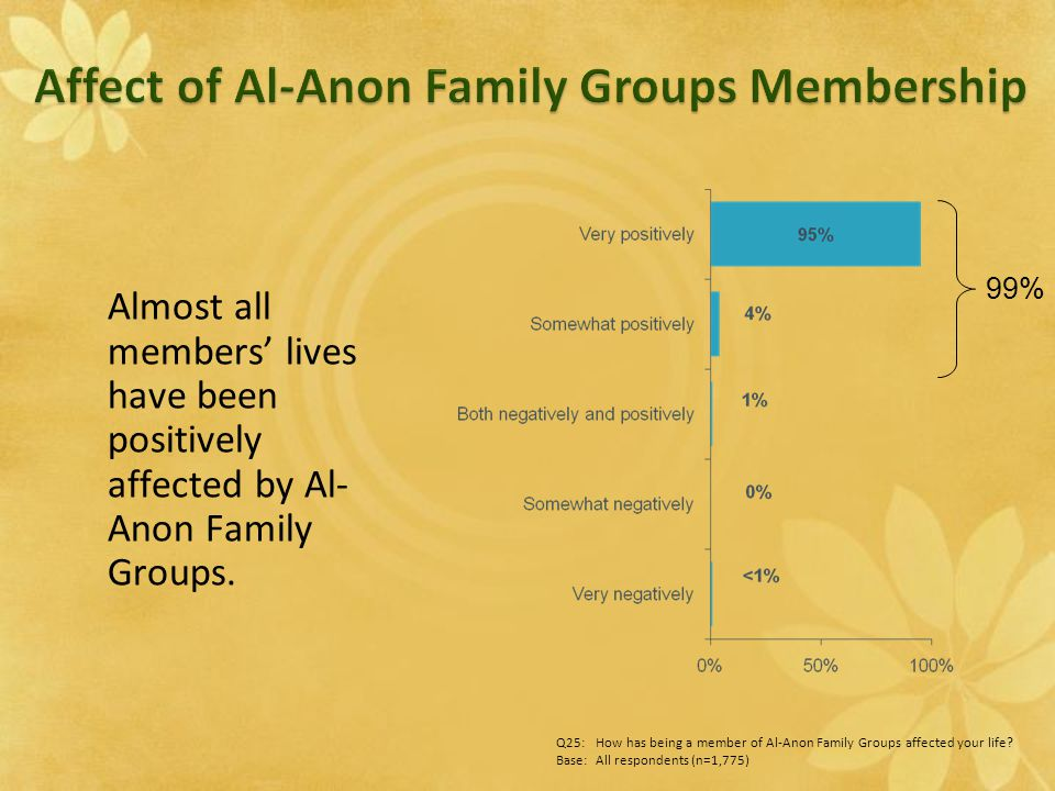Almost all members' lives have been positively affected by Al- Anon Family Groups. 99% Q25:How has being a member of Al-Anon Family Groups affected yo
