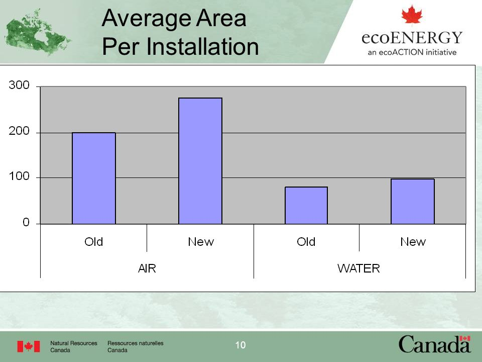 10 Average Area Per Installation