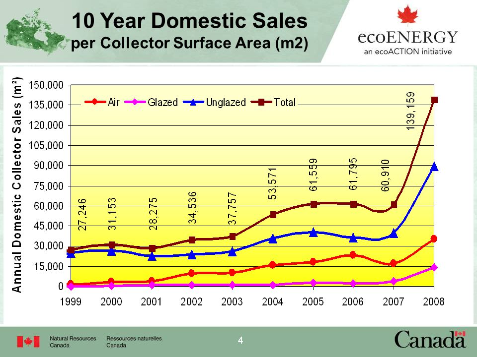 4 10 Year Domestic Sales per Collector Surface Area (m2)