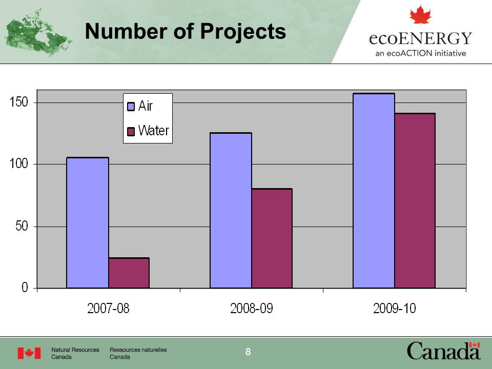 9 Project cost and Incentive