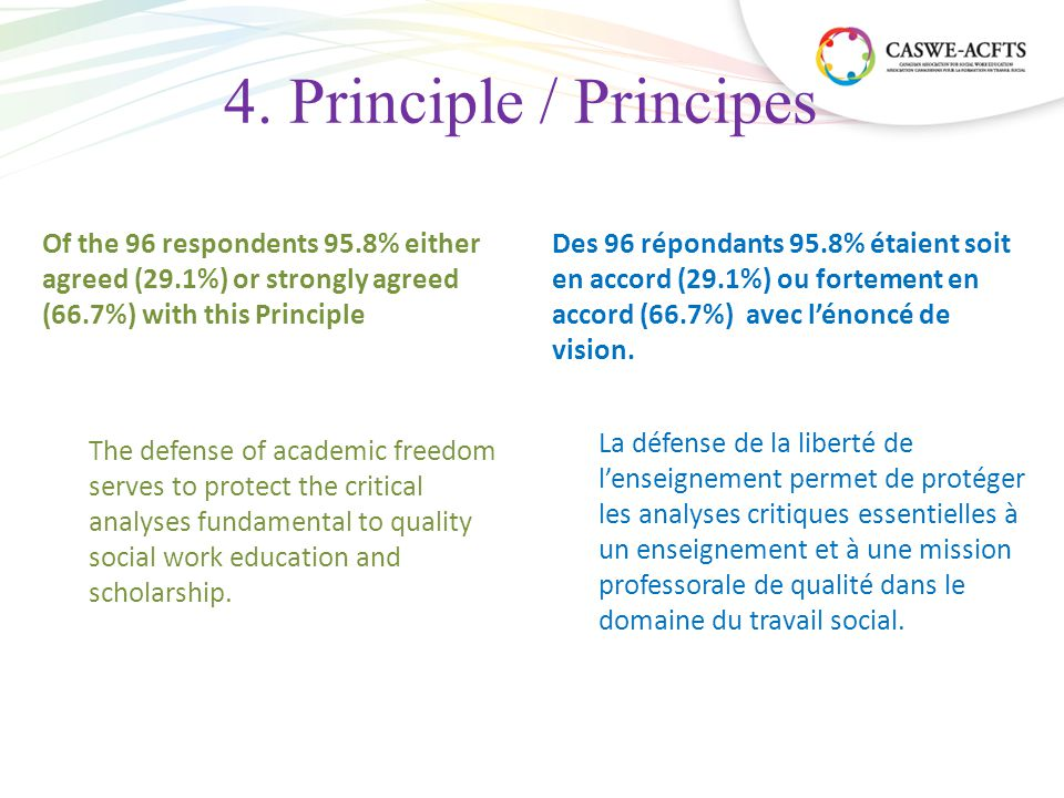 4. Principle / Principes Of the 96 respondents 95.8% either agreed (29.1%) or strongly agreed (66.7%) with this Principle The defense of academic free