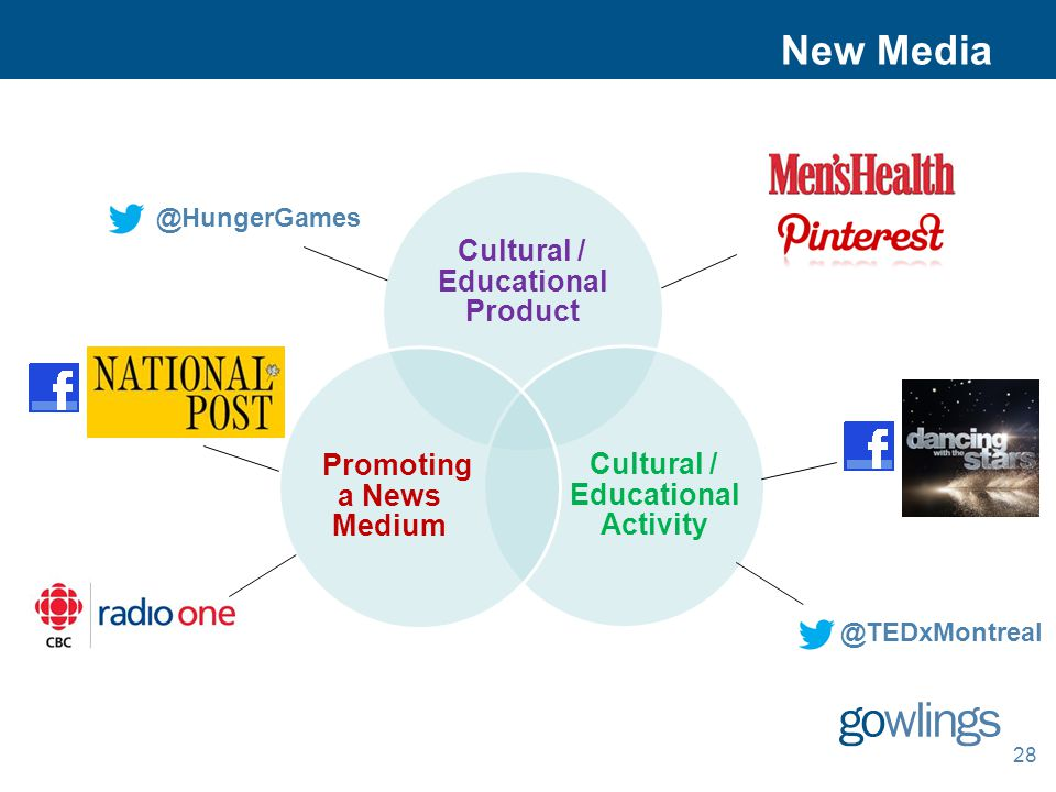 New Media 28 @TEDxMontreal Cultural / Educational Product Cultural / Educational Activity Promoting a News Medium @HungerGames