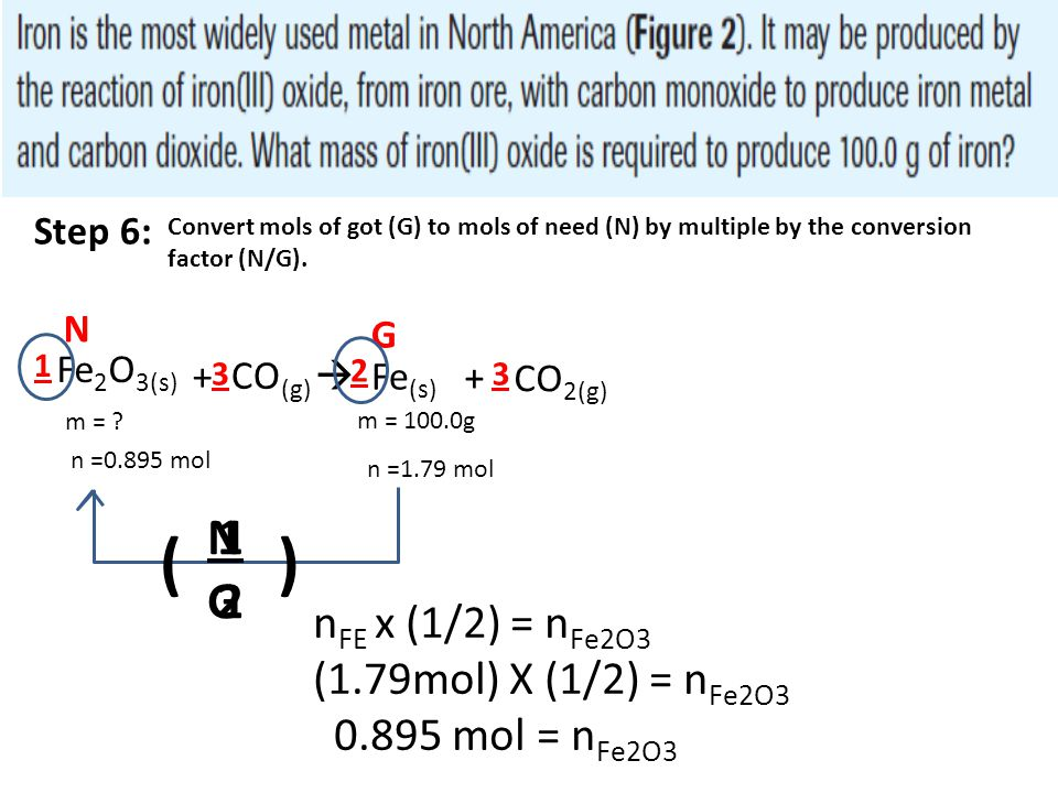 Fe 2 O 3(s) + CO (g)  Fe (s) + CO 2(g) m = ? 2 33 1 m = 100.0g n =1.79 mol N G Step 6: Convert mols of got (G) to mols of need (N) by multiple by the
