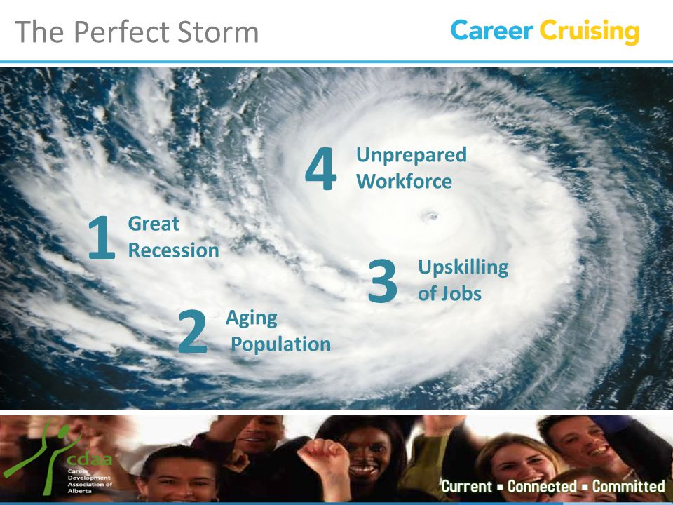 The Perfect Storm Great Recession Aging Population Unprepared Workforce Upskilling of Jobs