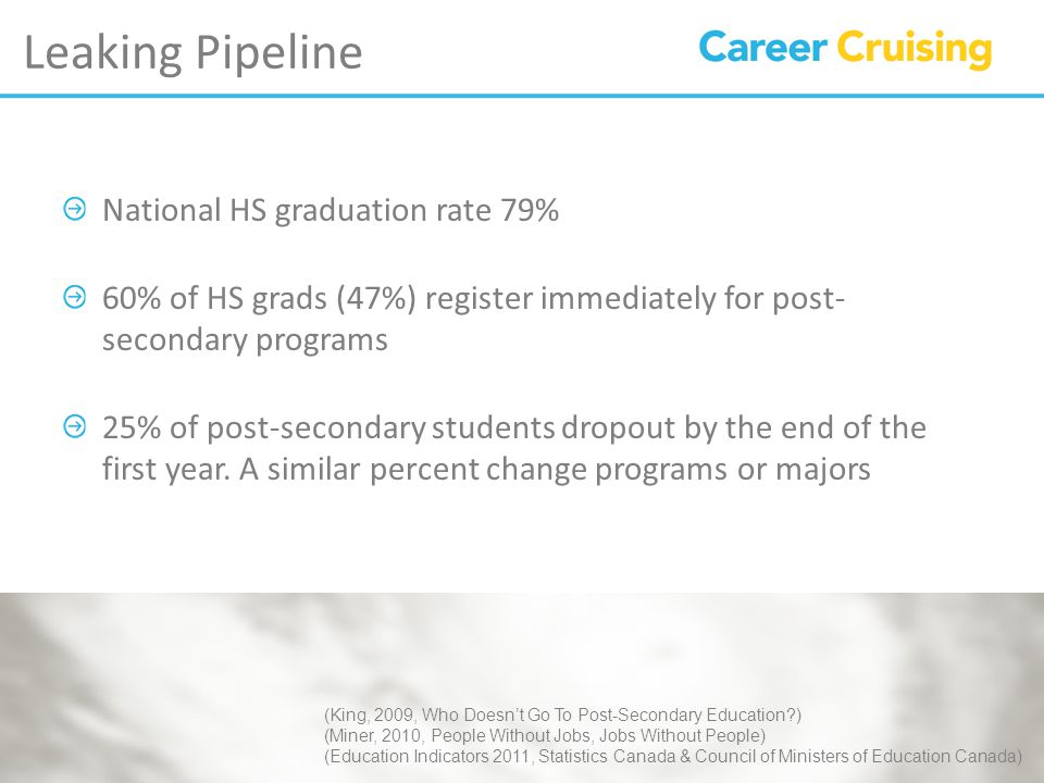 Leaking Pipeline National HS graduation rate 79% 60% of HS grads (47%) register immediately for post- secondary programs 25% of post-secondary students dropout by the end of the first year.