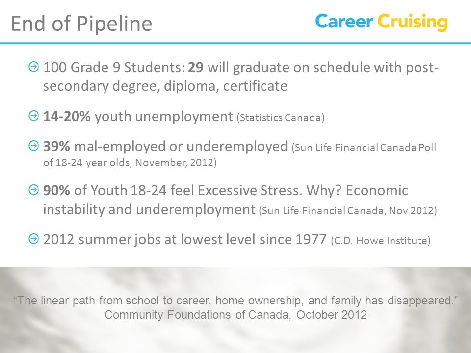 End of Pipeline 100 Grade 9 Students: 29 will graduate on schedule with post- secondary degree, diploma, certificate 14-20% youth unemployment (Statistics Canada) 39% mal-employed or underemployed (Sun Life Financial Canada Poll of year olds, November, 2012) 90% of Youth feel Excessive Stress.