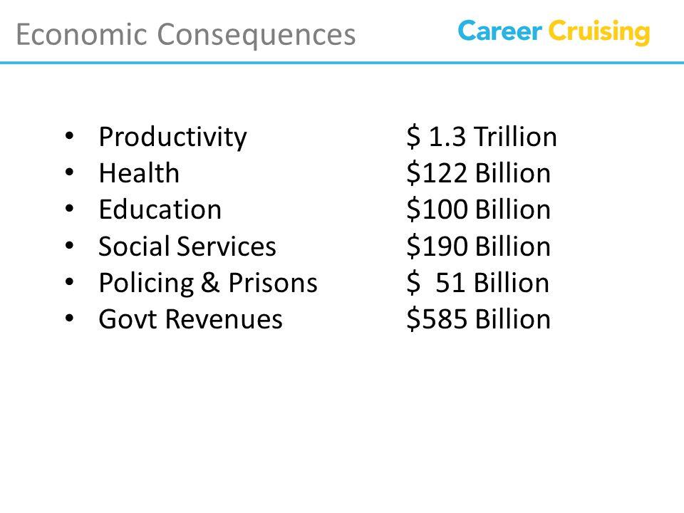 Economic Consequences Productivity$ 1.3 Trillion Health$122 Billion Education$100 Billion Social Services $190 Billion Policing & Prisons$ 51 Billion Govt Revenues$585 Billion
