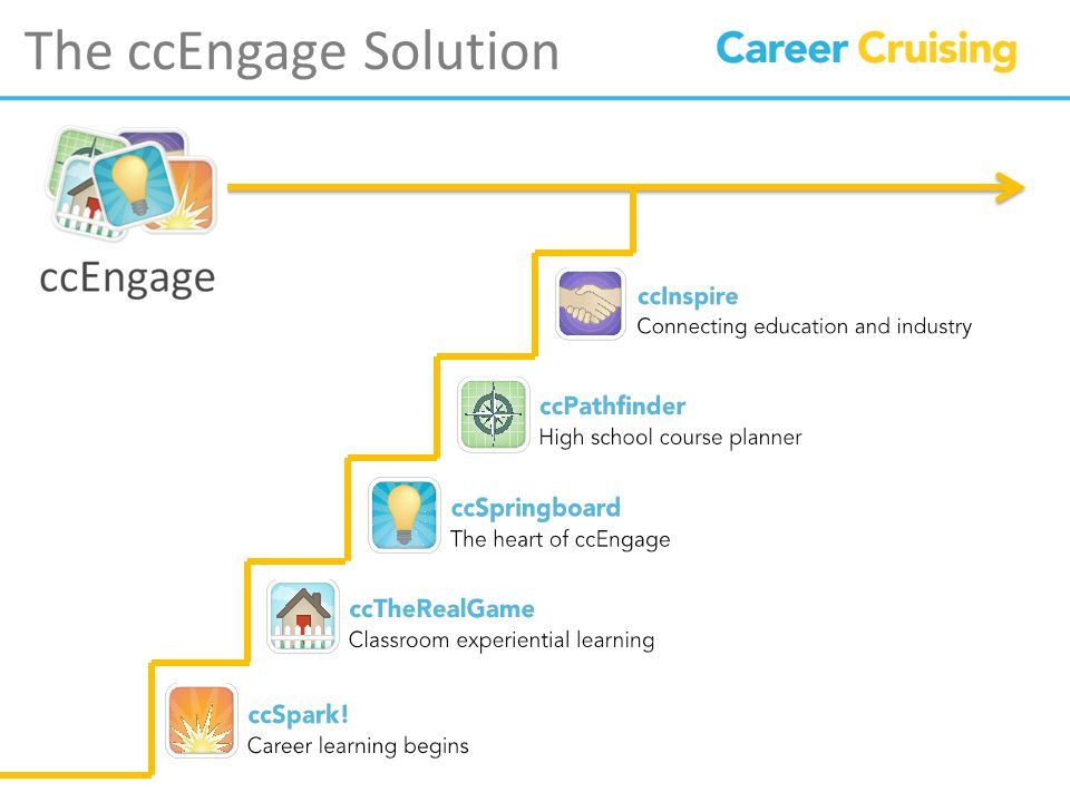 The ccEngage Solution