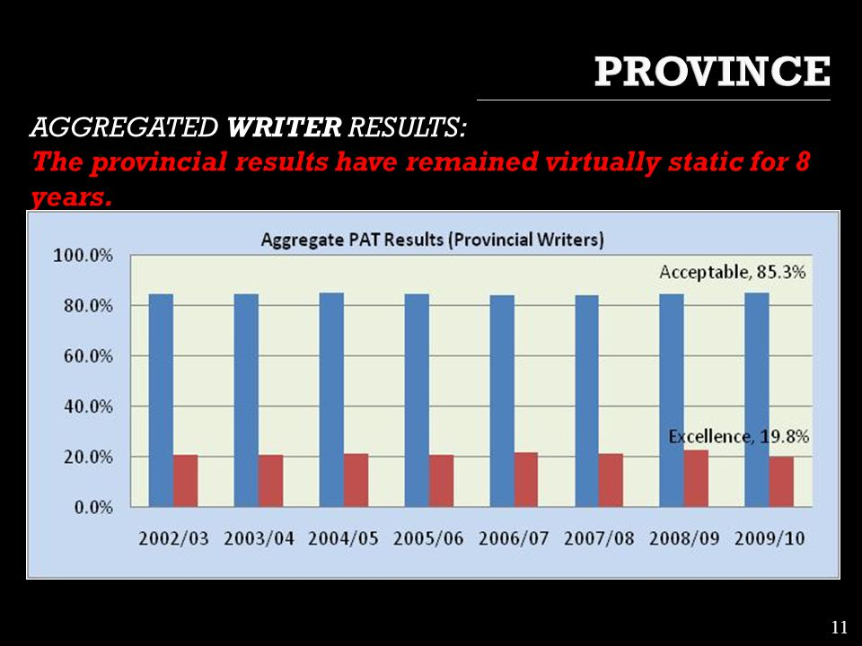 AGGREGATED WRITER RESULTS: The provincial results have remained virtually static for 8 years. 11